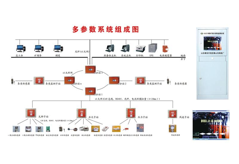 KJ273煤矿用多参数监测系统