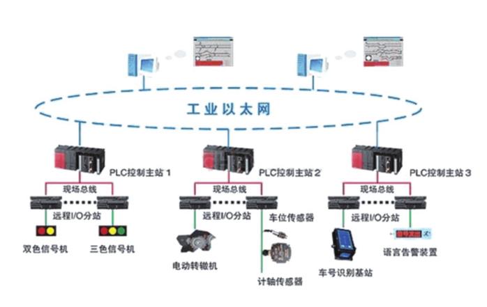 矿用机车运输信集闭系统